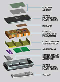 Anatomy of a Battery